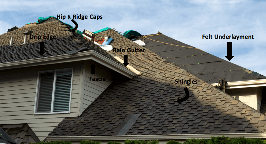 What Are The Parts Of A Roof In Atlanta Ga Perimeter Roofing